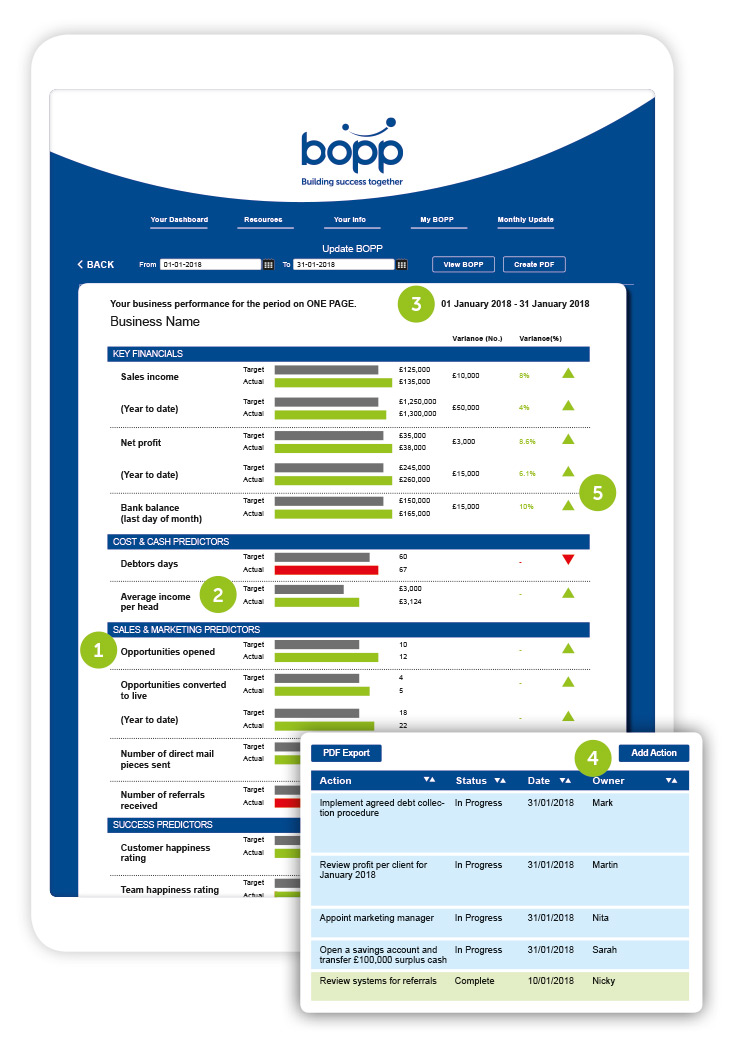 Familiarise yourself with BOPP